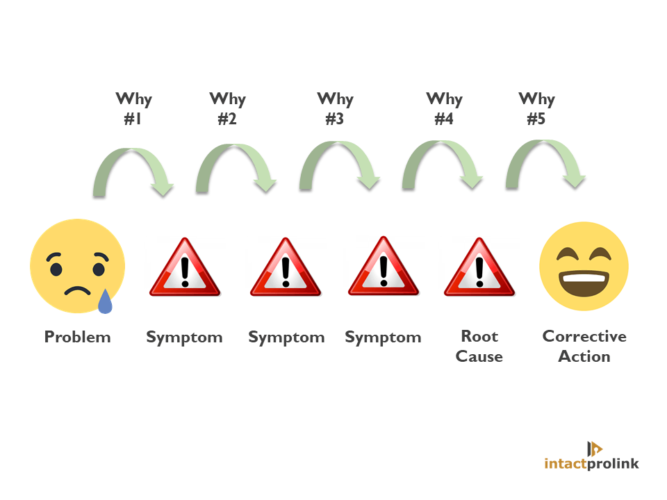 how to conduct 5 whys